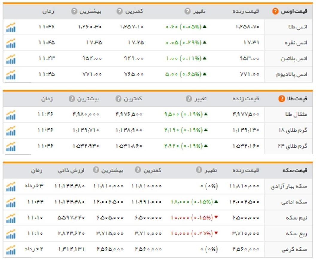 قیمت سکه خرداد 93
